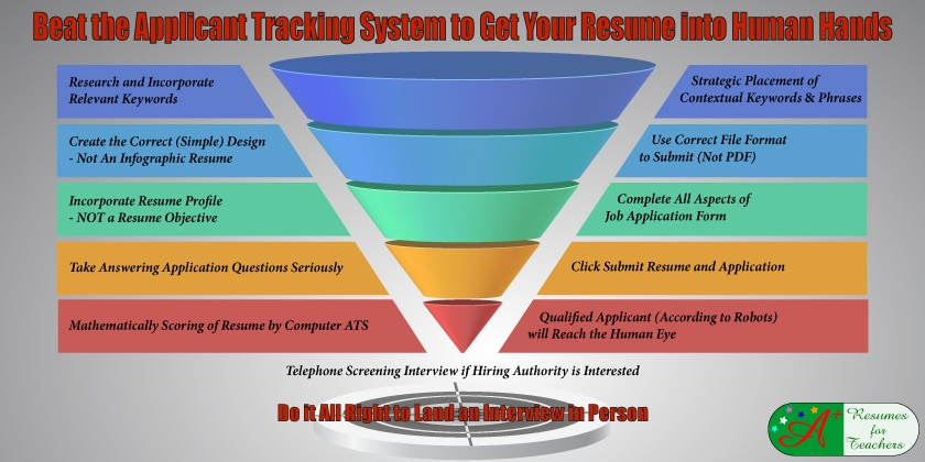 beat the applicant tracking system to get your resume into human hands