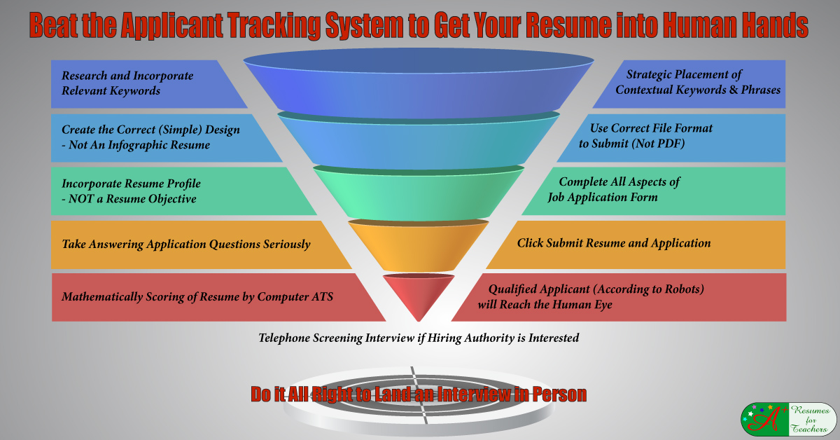 applicant tracking systems screen education candidates