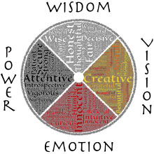 medicine wheel with words wisdom, vision,power and emotion